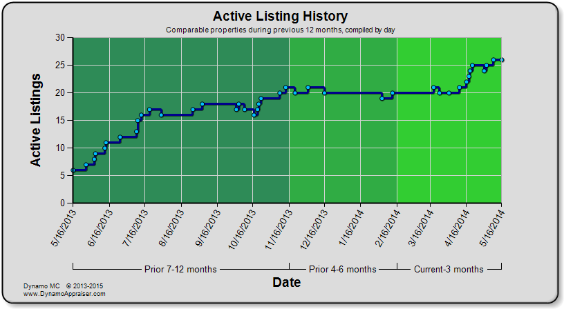 Dynamo Chart - Active Listing History