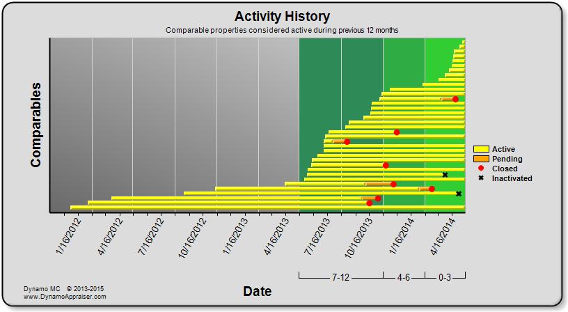 Dynamo Chart - Activity History