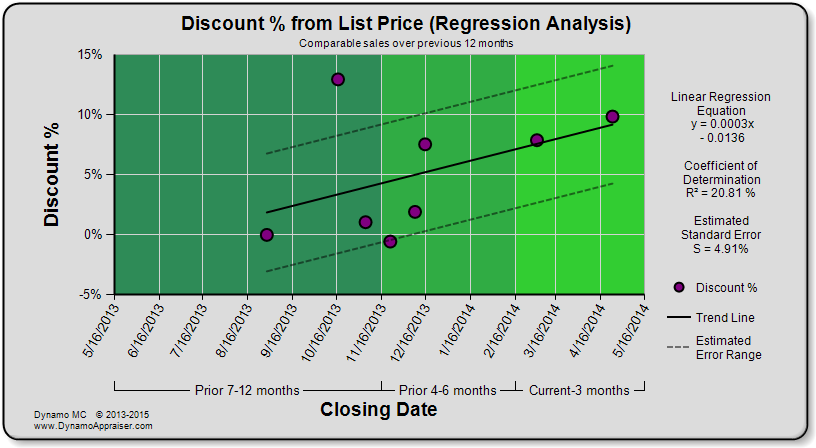 Dynamo Chart - Discount Percent from List Price (Regression Analysis)