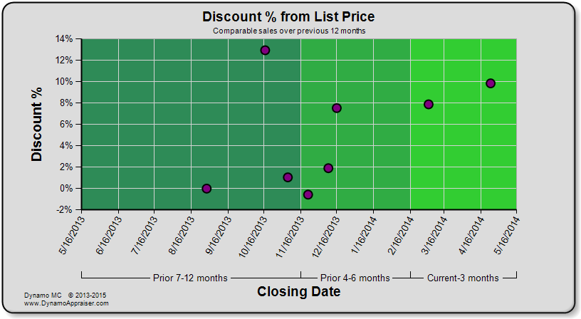 Dynamo Chart - Discount Percent from List Price