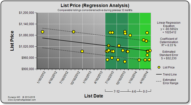 Dynamo Chart - List Price (Regression Analysis)