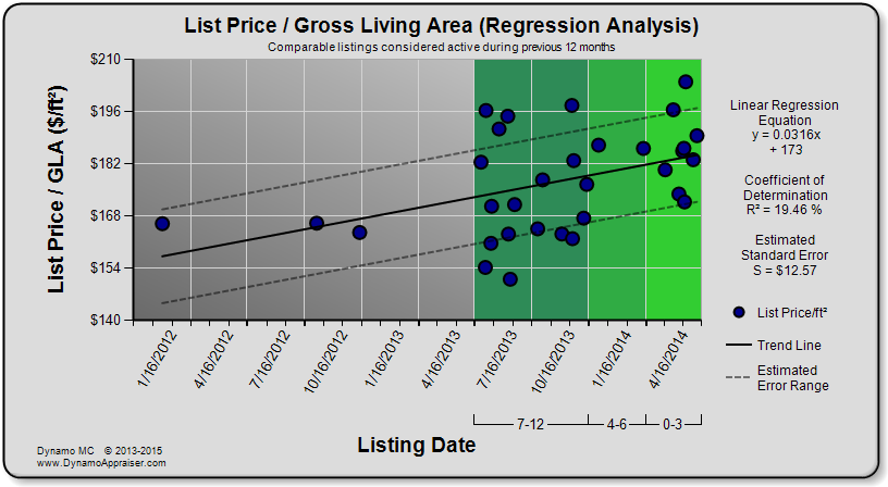 Dynamo Chart - List Price per GLA (Regression Analysis)