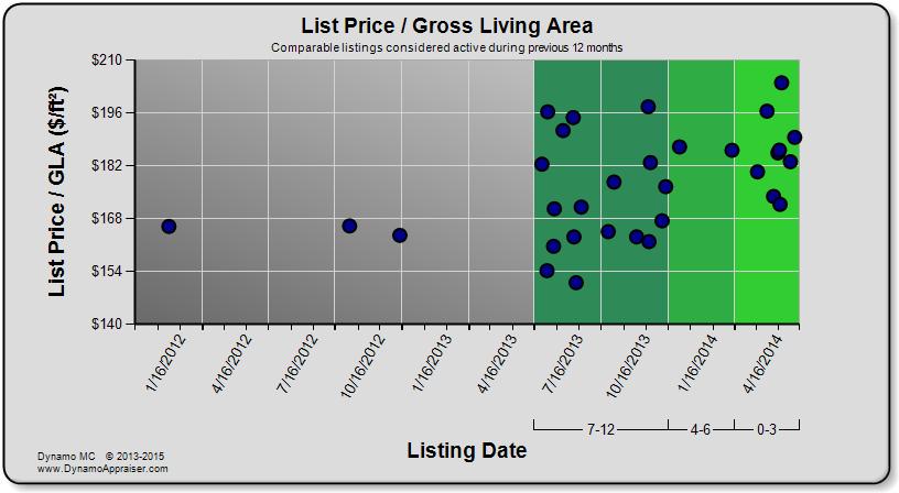 Dynamo Chart - List Price per GLA