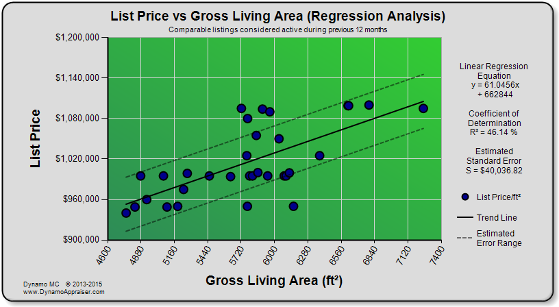 Dynamo Chart - List Price vs GLA (Regression Analysis)