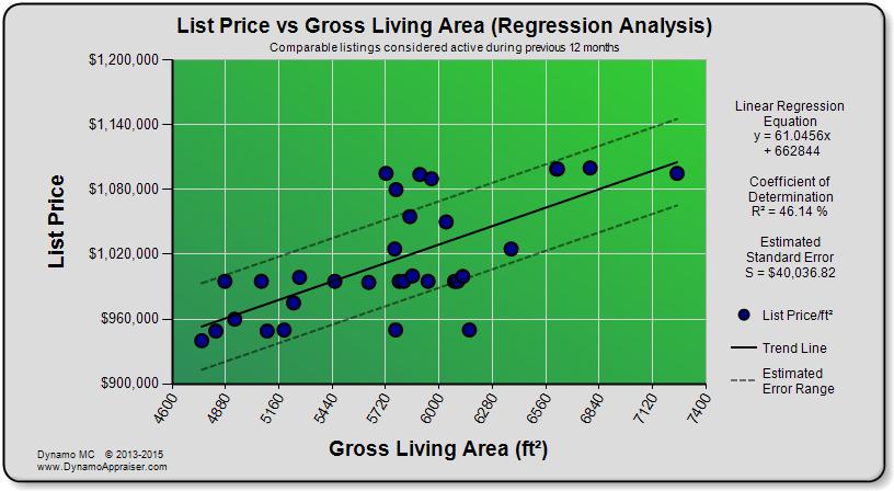 Dynamo Chart - List Price vs GLA (Regression Analysis)