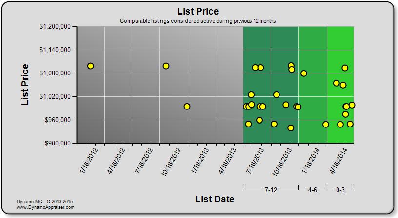 Dynamo Chart - List Price
