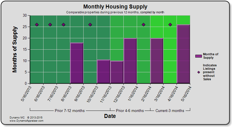 Dynamo Chart - Monthly Housing Supply