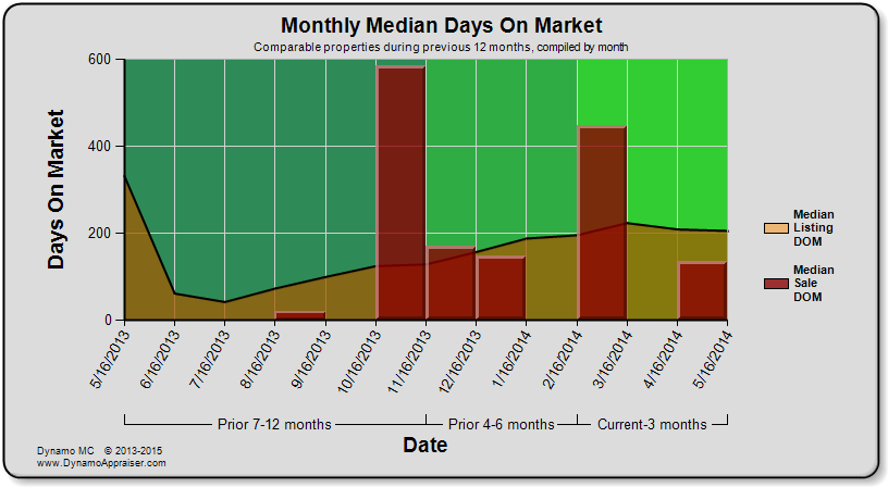 Dynamo Chart - Monthly Median Days On Market