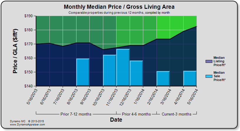 Dynamo Chart - Monthly Median Price per GLA