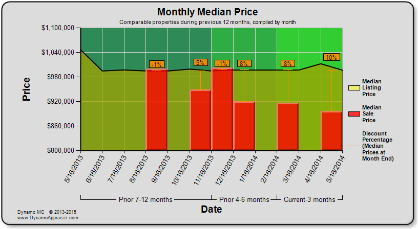 Dynamo Chart - Monthly Median Price