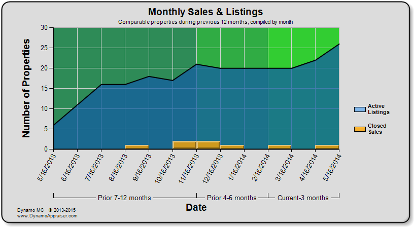 Dynamo Chart - Monthly Sales and Listings