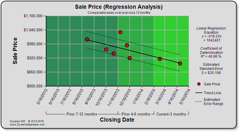 Dynamo Chart - Sale Price (Regression Analysis)