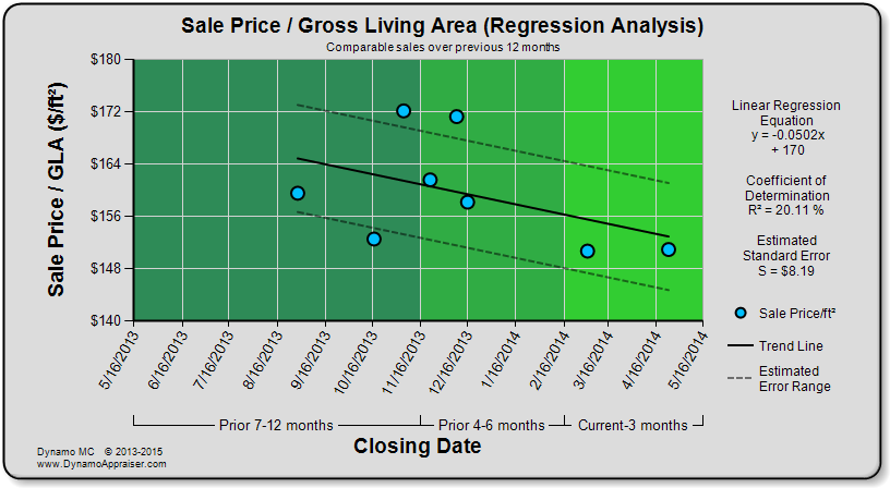 Dynamo Chart - Sale Price per GLA (Regression Analysis)
