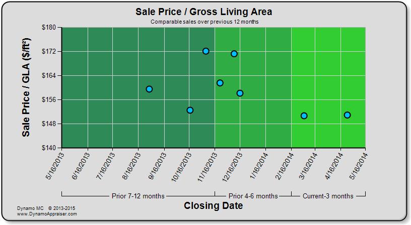 Dynamo Chart - Sale Price per GLA