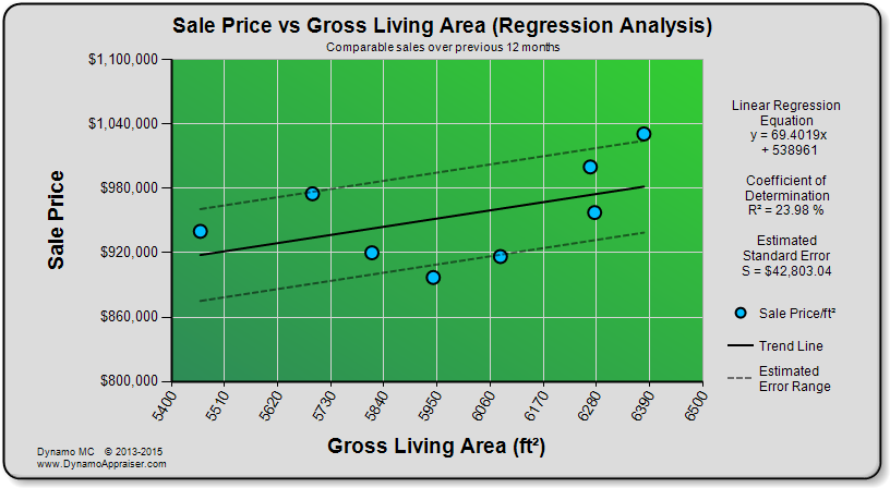 Dynamo Chart - Sale Price vs GLA (Regression Analysis)