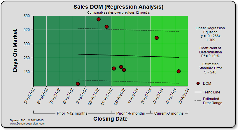 Dynamo Chart - Sales DOM (Regression Analysis)