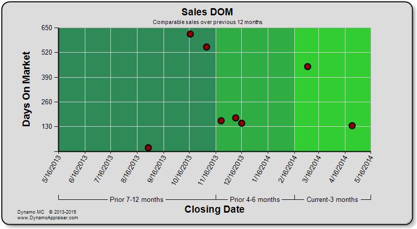 Dynamo Chart - Sales DOM