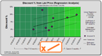 Dynamo Chart - Discount Linear Trend