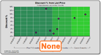 Dynamo Chart - Discount No Trend