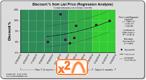 Dynamo Chart - Discount Quadratic Trend