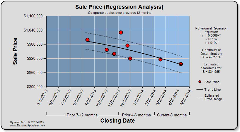 polynomial appraisal regression dynamo appraiser. Black Bedroom Furniture Sets. Home Design Ideas